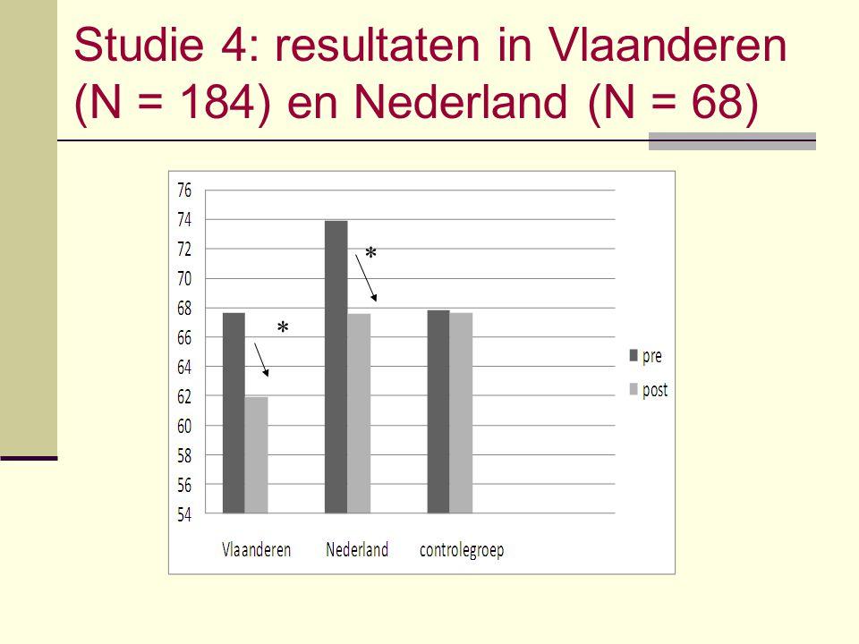 Studie 4: resultaten in Vlaanderen (N = 184) en Nederland (N = 68)