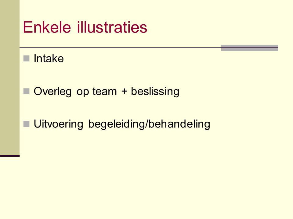 Enkele illustraties Intake Overleg op team + beslissing
