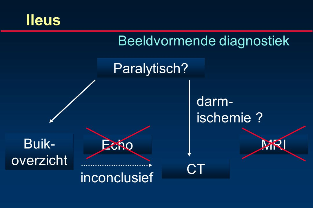 Ileus Beeldvormende diagnostiek