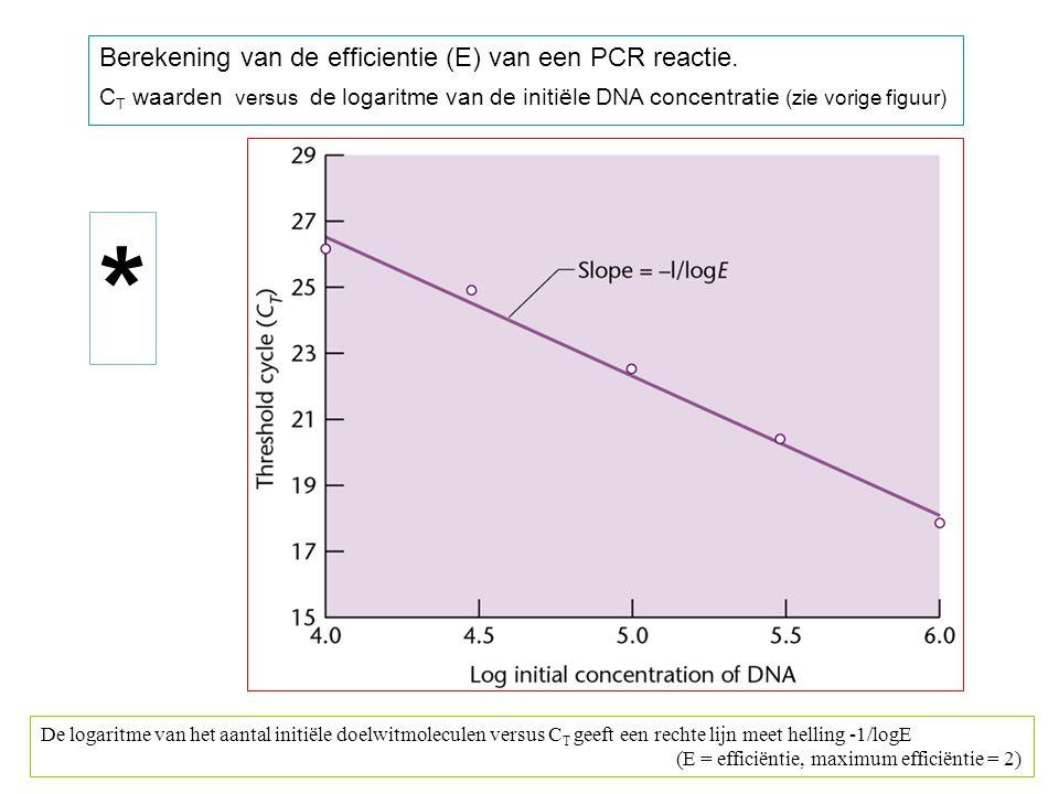 * Berekening van de efficientie (E) van een PCR reactie.