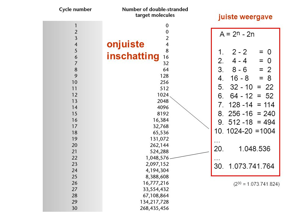onjuiste inschatting juiste weergave A = 2n - 2n 1. 2 - 2 = 0