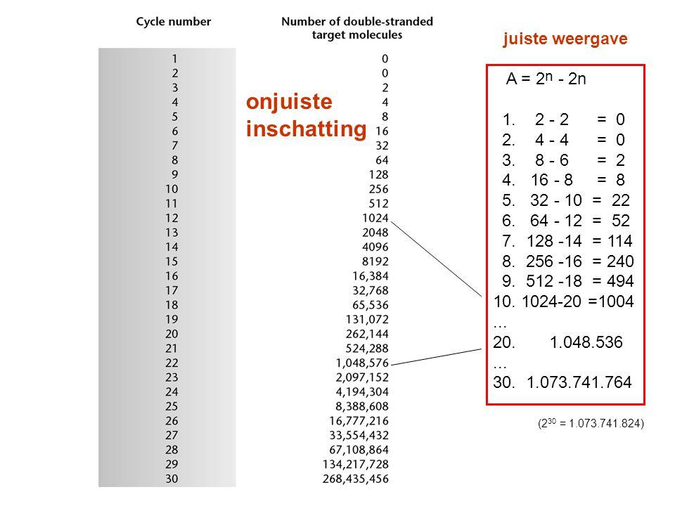 onjuiste inschatting juiste weergave A = 2n - 2n 1. 2 - 2 = 0
