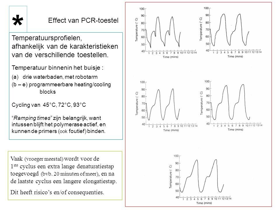 * Effect van PCR-toestel Temperatuursprofielen,