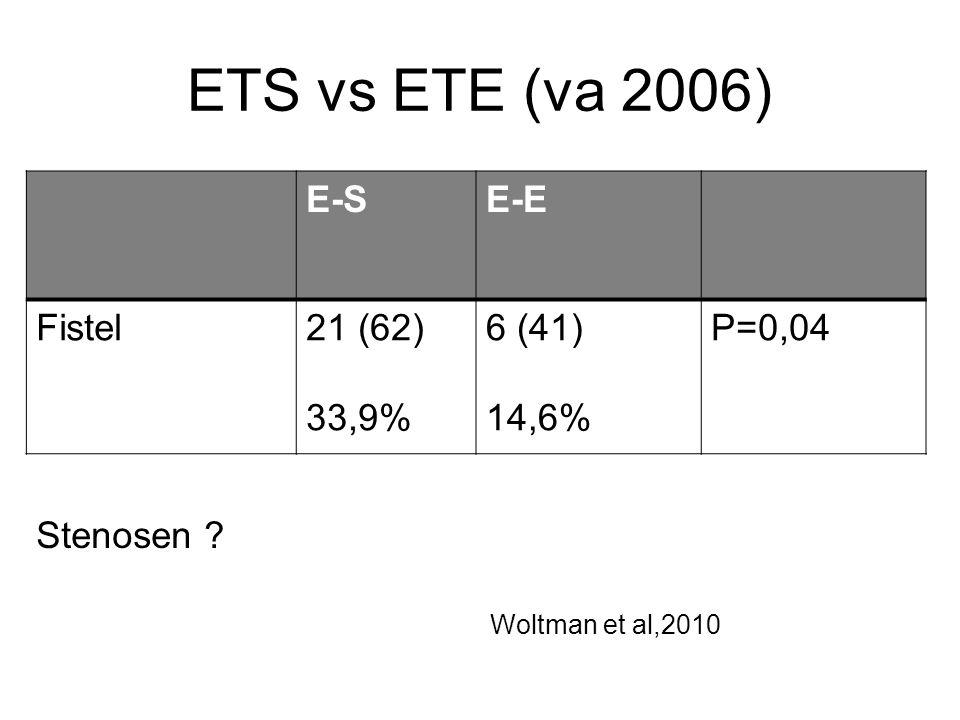 ETS vs ETE (va 2006) E-S E-E Fistel 21 (62) 33,9% 6 (41) 14,6% P=0,04