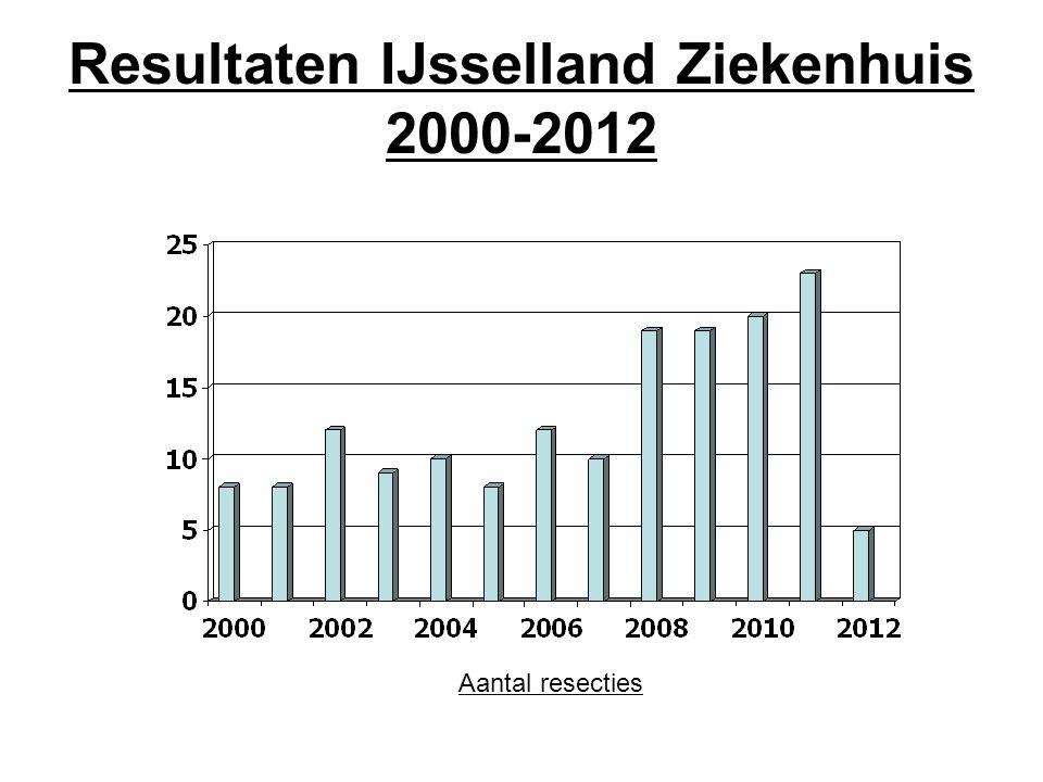 Resultaten IJsselland Ziekenhuis 2000-2012
