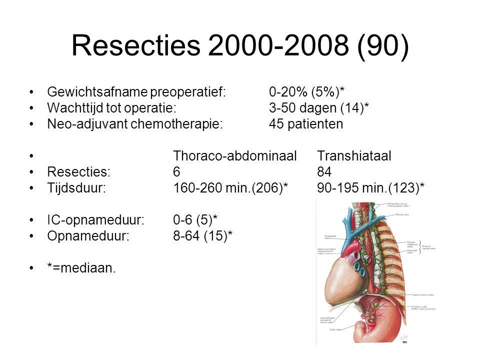 Resecties 2000-2008 (90) Gewichtsafname preoperatief: 0-20% (5%)*