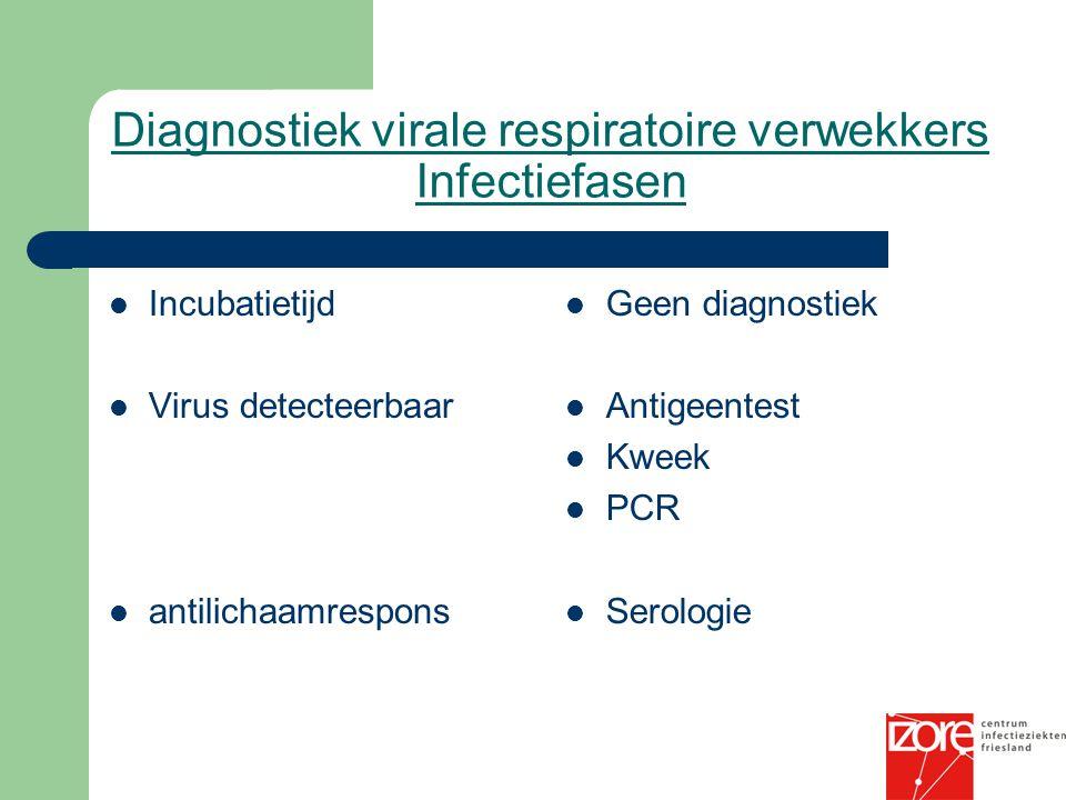 Diagnostiek virale respiratoire verwekkers Infectiefasen