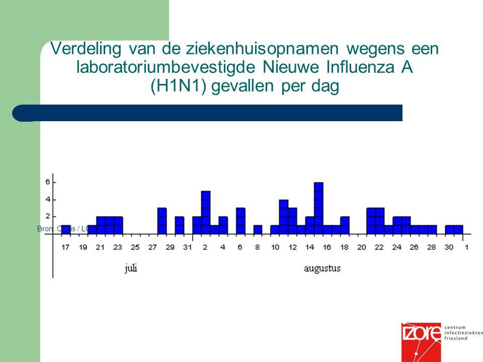 Verdeling van de ziekenhuisopnamen wegens een laboratoriumbevestigde Nieuwe Influenza A (H1N1) gevallen per dag