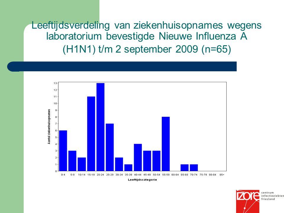 Leeftijdsverdeling van ziekenhuisopnames wegens laboratorium bevestigde Nieuwe Influenza A (H1N1) t/m 2 september 2009 (n=65)