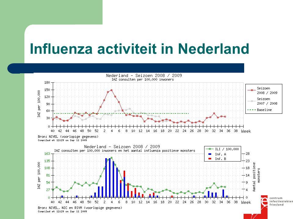 Influenza activiteit in Nederland