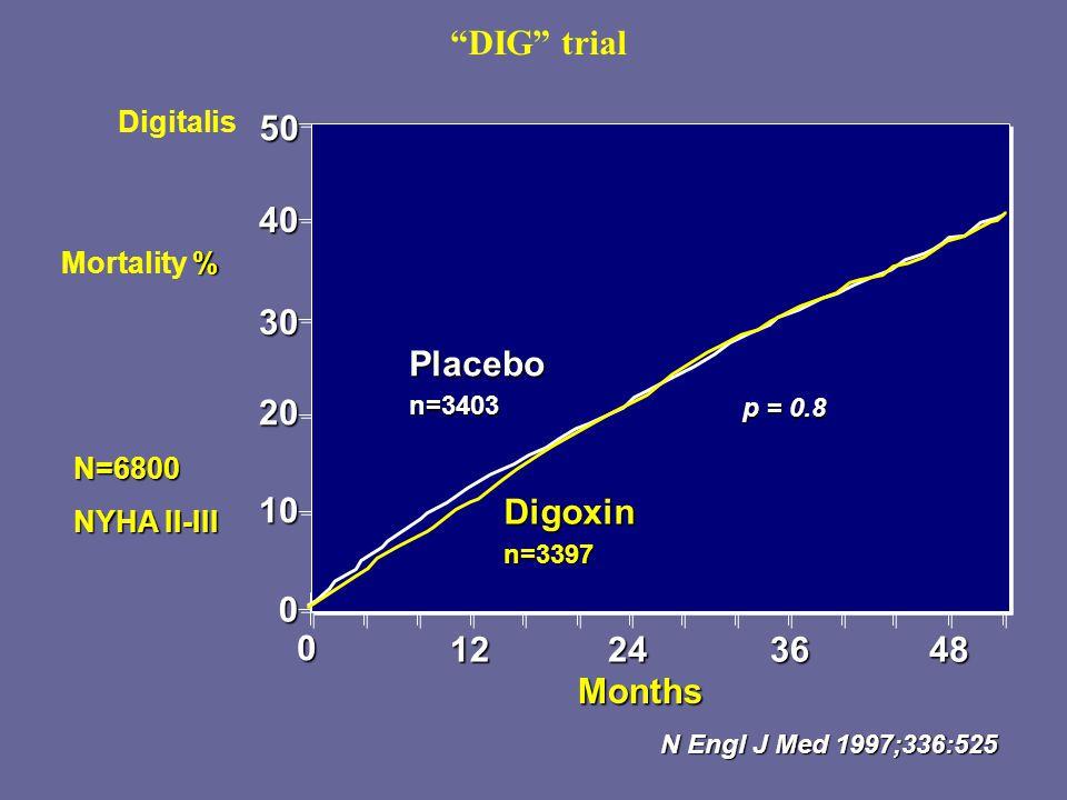 DIG trial 50 40 30 20 10 Placebo Digoxin 12 24 36 48 Months