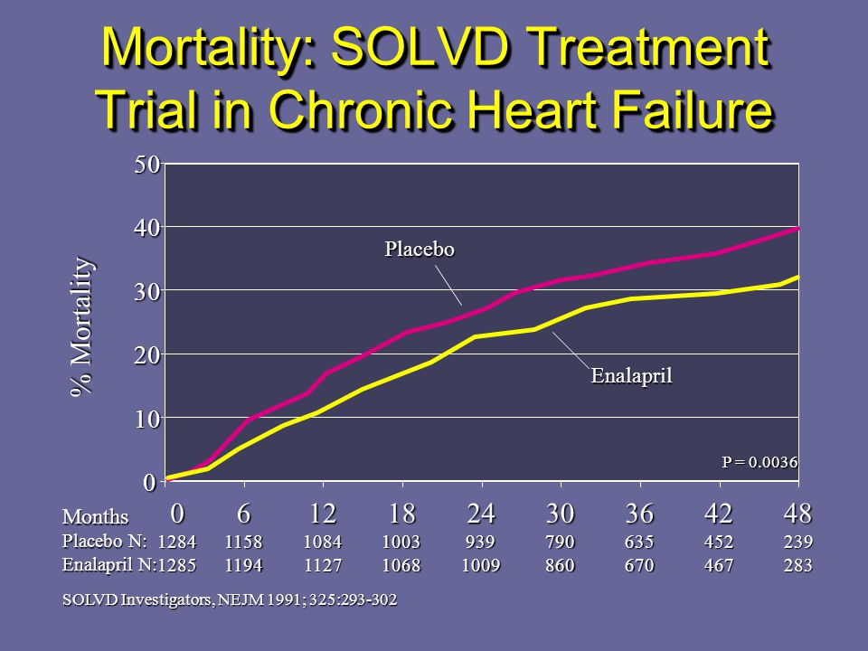 Mortality: SOLVD Treatment Trial in Chronic Heart Failure