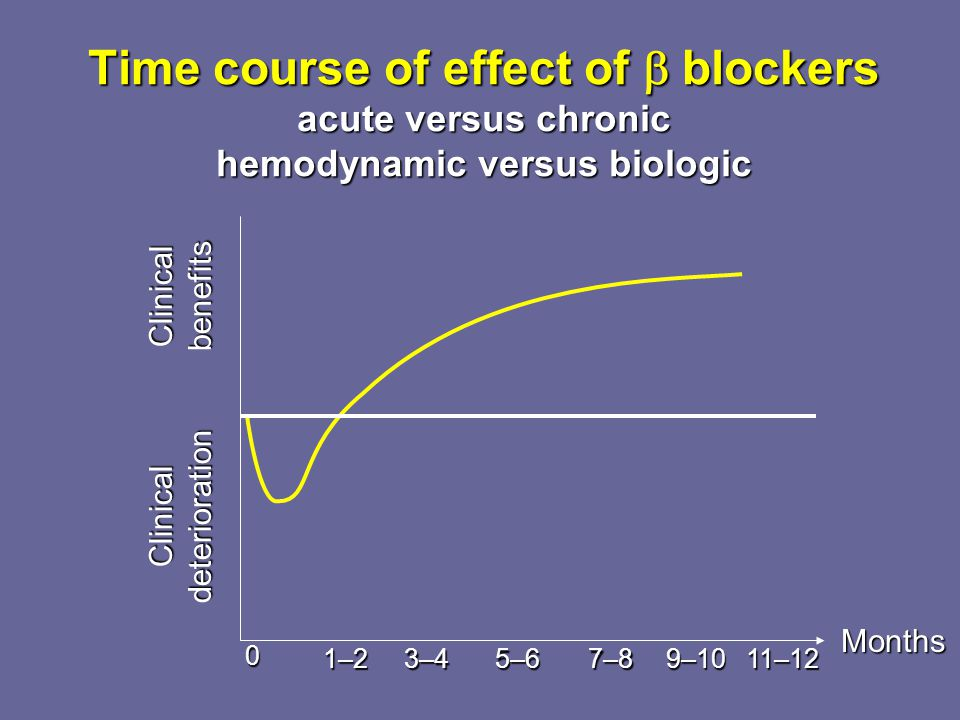 Time course of effect of  blockers acute versus chronic hemodynamic versus biologic