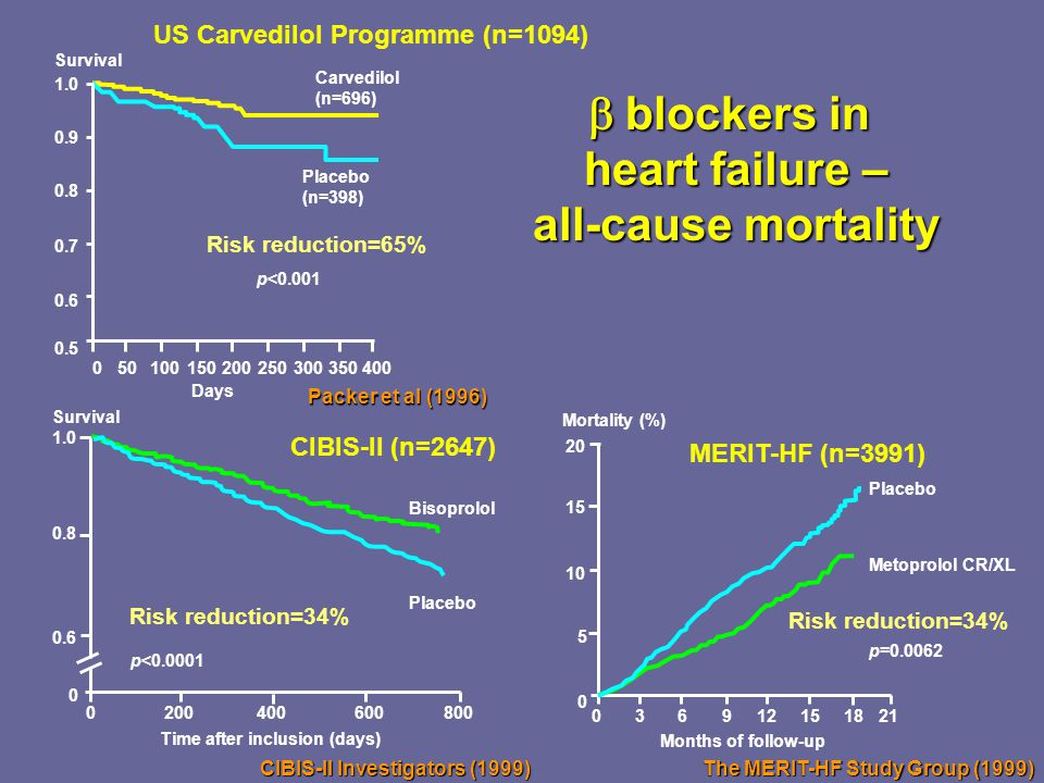 b blockers in heart failure –