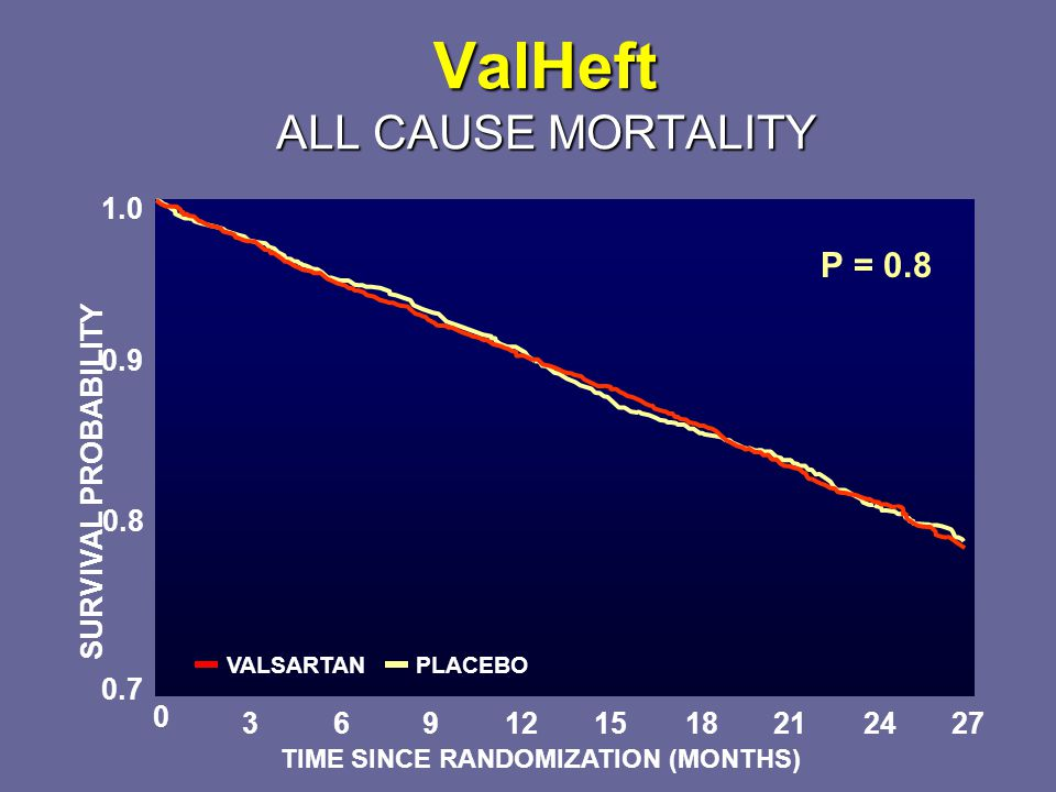 ValHeft ALL CAUSE MORTALITY