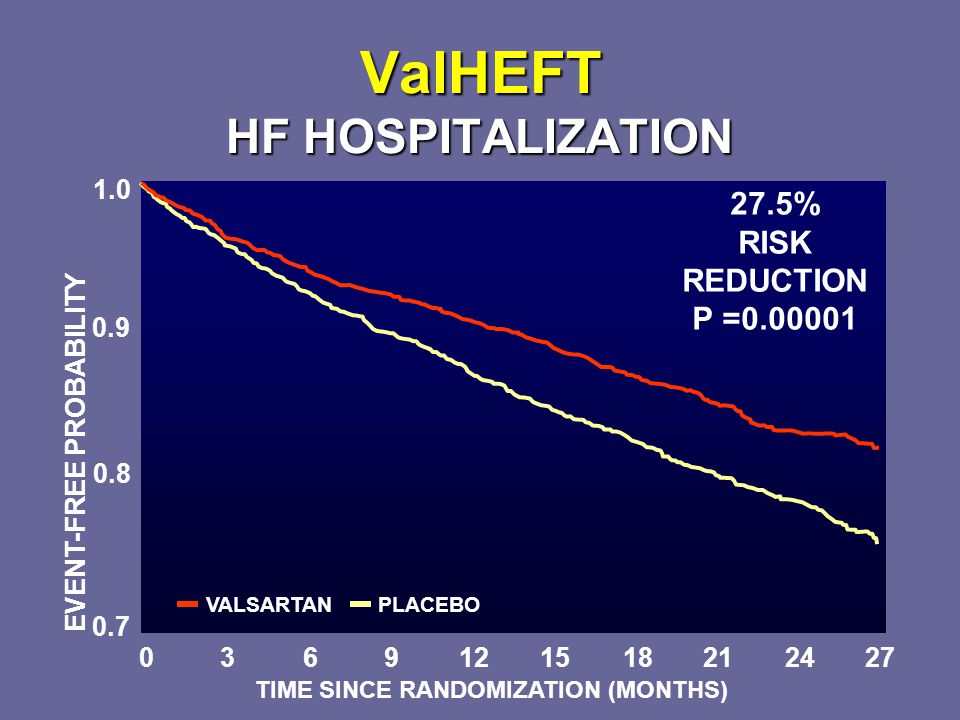 ValHEFT HF HOSPITALIZATION