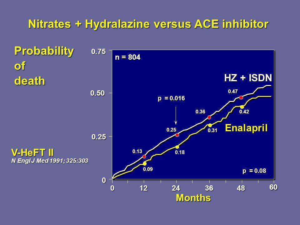 Nitrates + Hydralazine versus ACE inhibitor