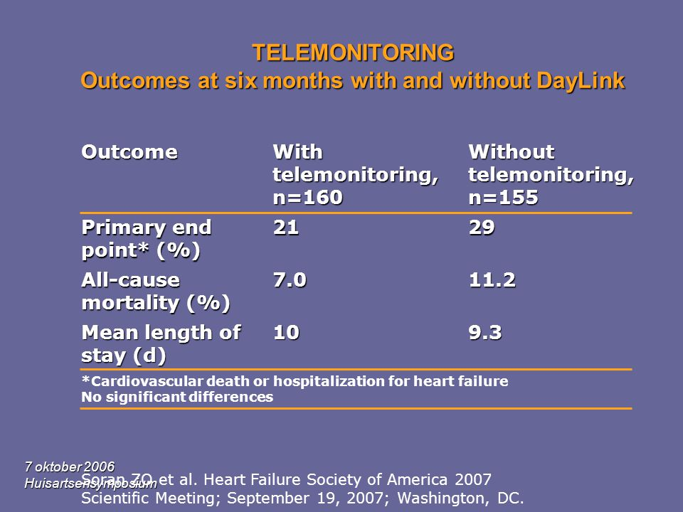 TELEMONITORING Outcomes at six months with and without DayLink