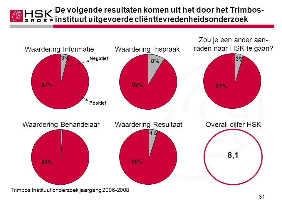 De volgende resultaten komen uit het door het Trimbos-instituut uitgevoerde cliënttevredenheidsonderzoek