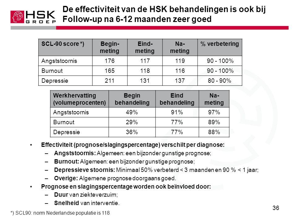 *) SCL90: norm Nederlandse populatie is 118