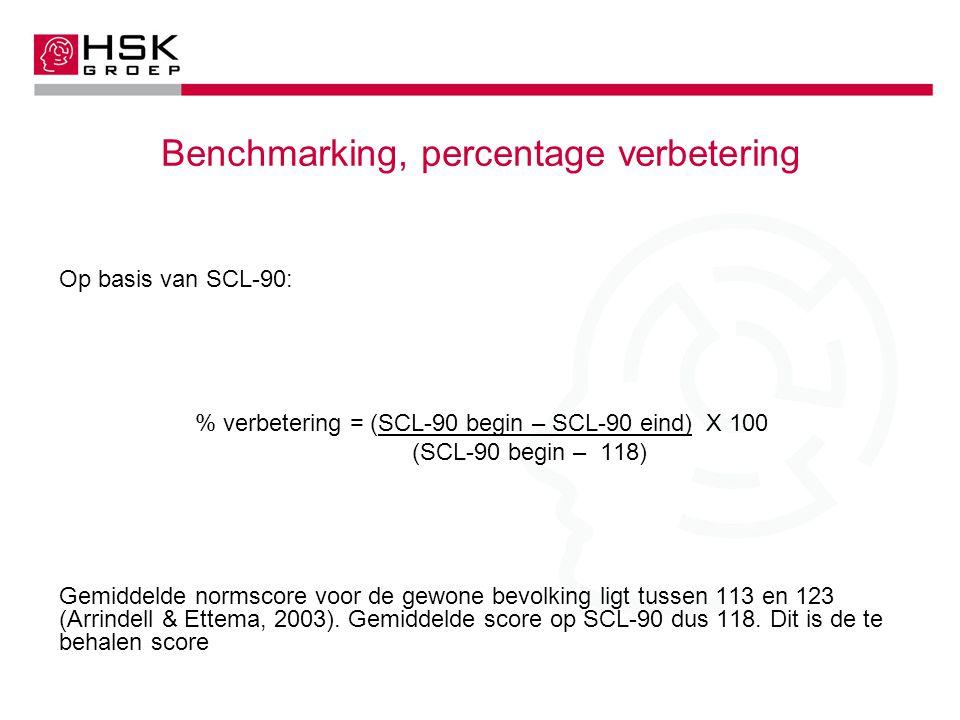 Benchmarking, percentage verbetering
