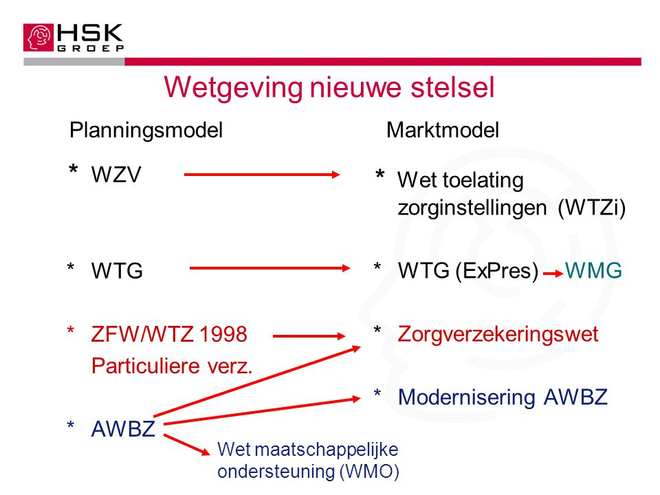 Planningsmodel Marktmodel