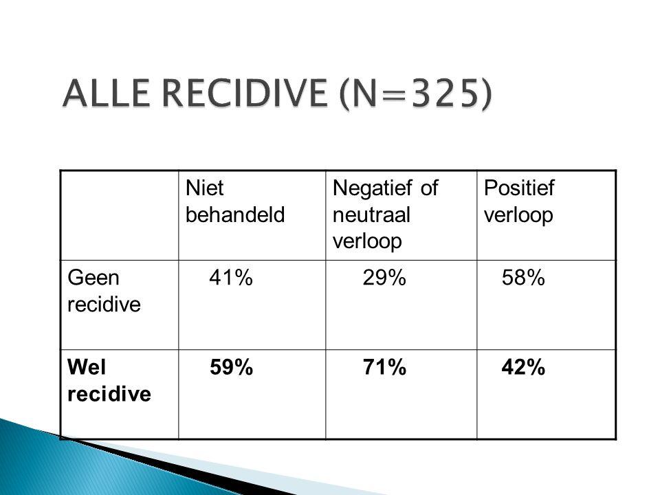 ALLE RECIDIVE (N=325) Niet behandeld Negatief of neutraal verloop