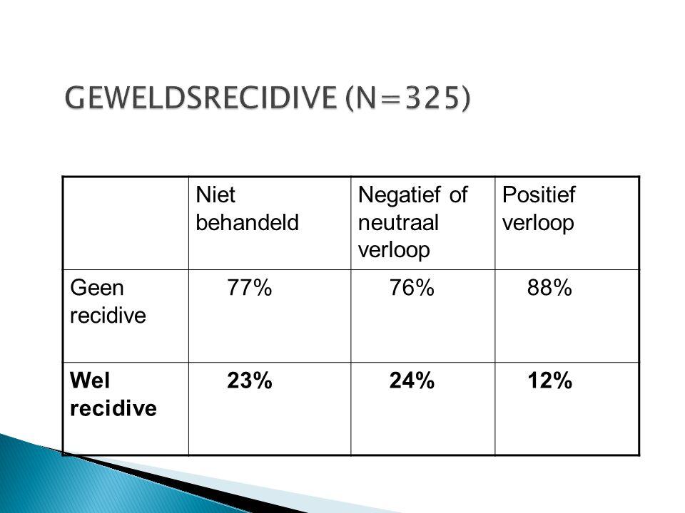GEWELDSRECIDIVE (N=325) Niet behandeld Negatief of neutraal verloop