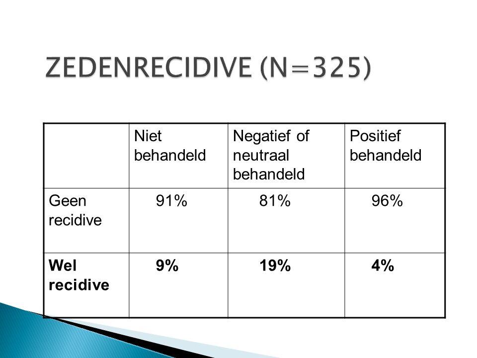 ZEDENRECIDIVE (N=325) Niet behandeld Negatief of neutraal behandeld