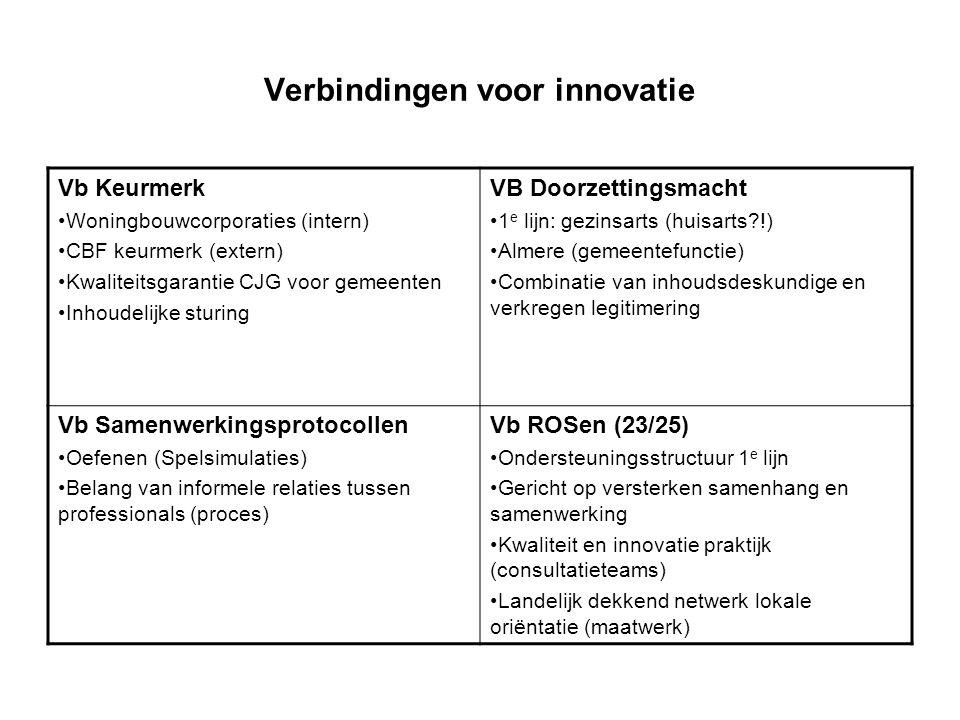 Verbindingen voor innovatie