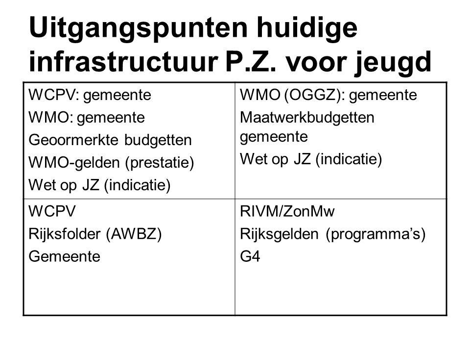 Uitgangspunten huidige infrastructuur P.Z. voor jeugd