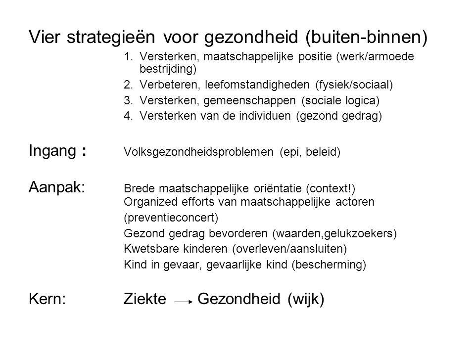 Vier strategieën voor gezondheid (buiten-binnen)