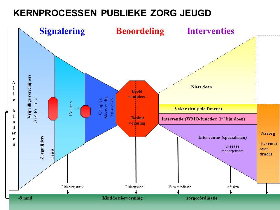 KERNPROCESSEN PUBLIEKE ZORG JEUGD