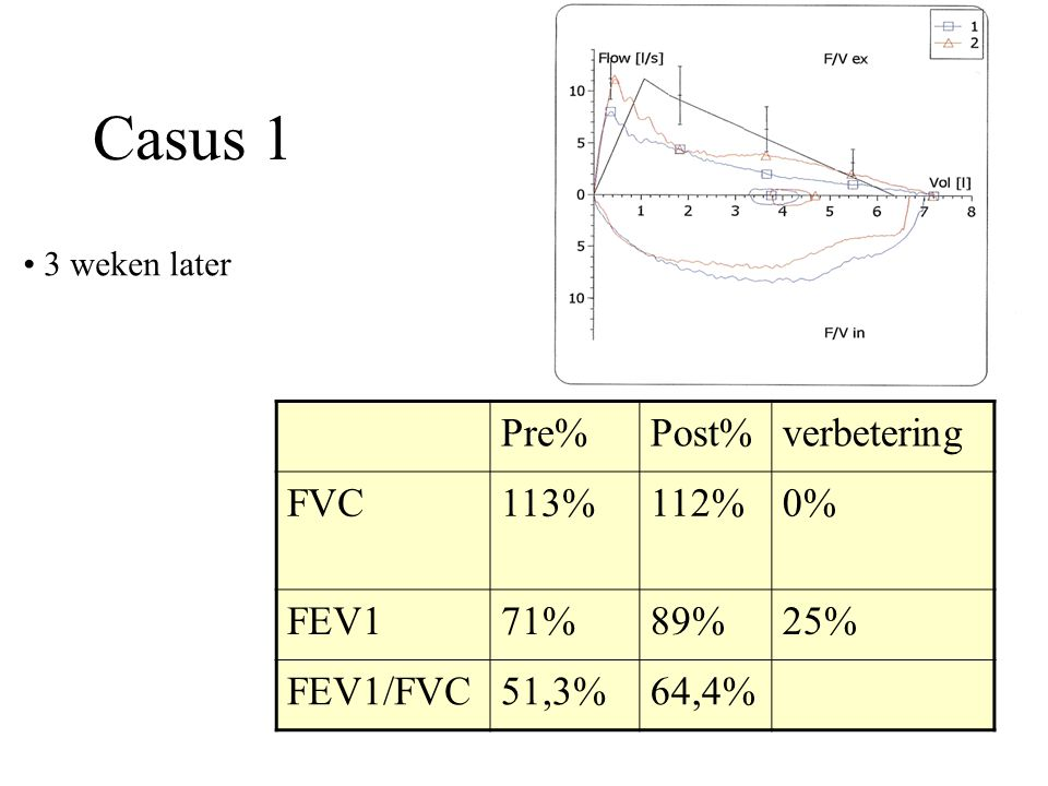 Casus 1 Pre% Post% verbetering FVC 113% 112% 0% FEV1 71% 89% 25%