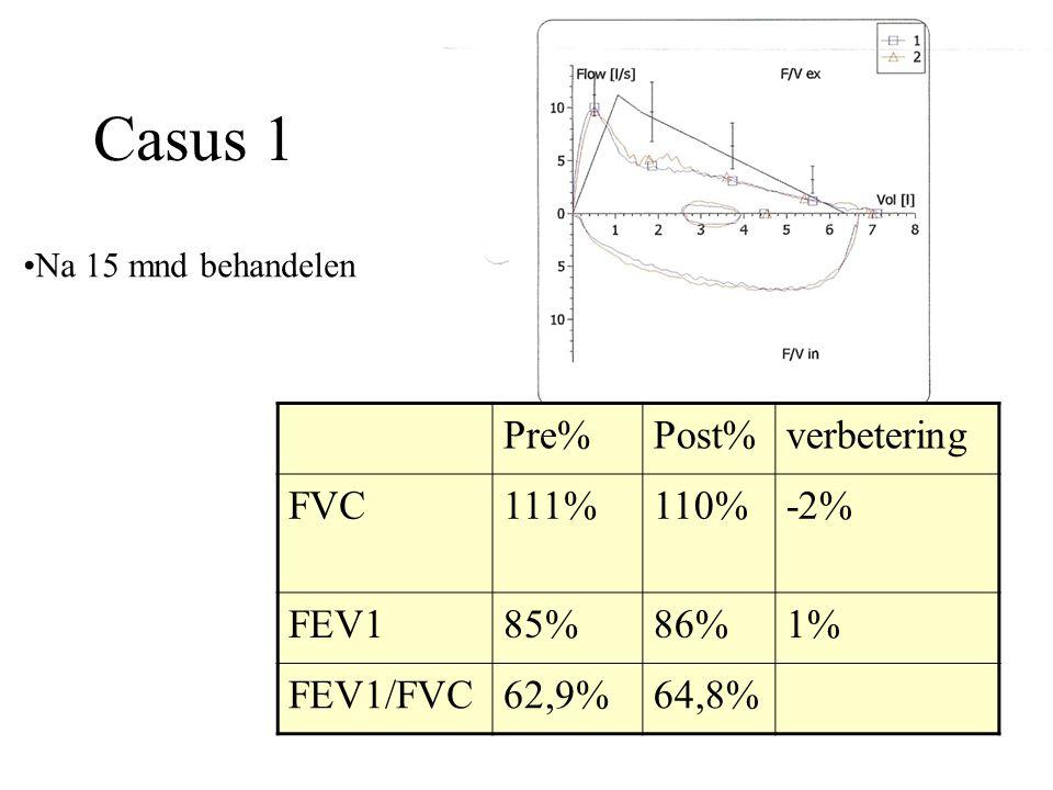 Casus 1 Pre% Post% verbetering FVC 111% 110% -2% FEV1 85% 86% 1%