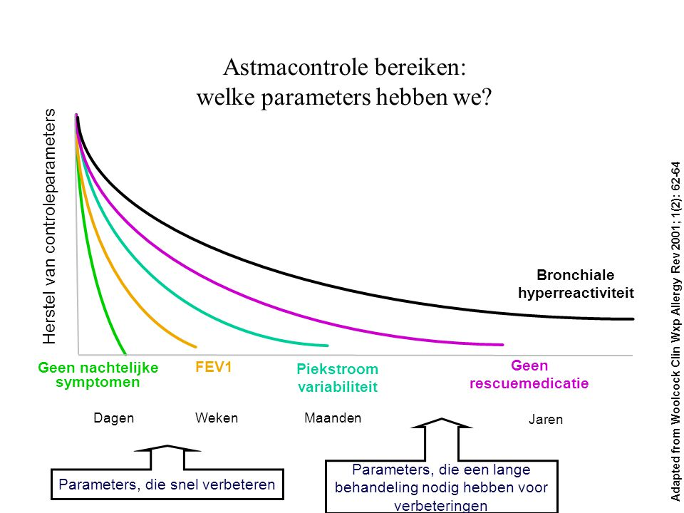 Astmacontrole bereiken: welke parameters hebben we