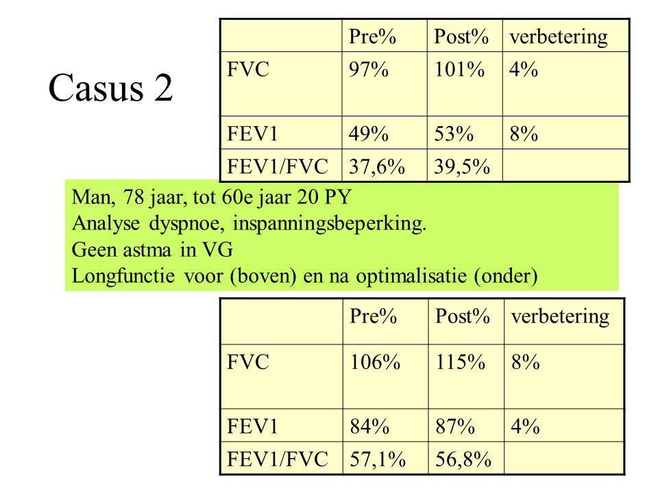 Casus 2 Pre% Post% verbetering FVC 97% 101% 4% FEV1 49% 53% 8%