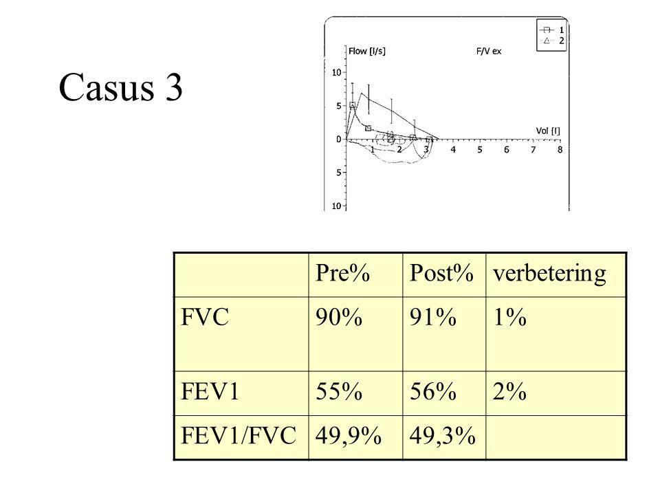 Casus 3 Pre% Post% verbetering FVC 90% 91% 1% FEV1 55% 56% 2% FEV1/FVC