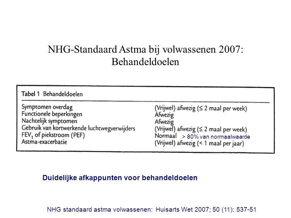 NHG-Standaard Astma bij volwassenen 2007: Behandeldoelen