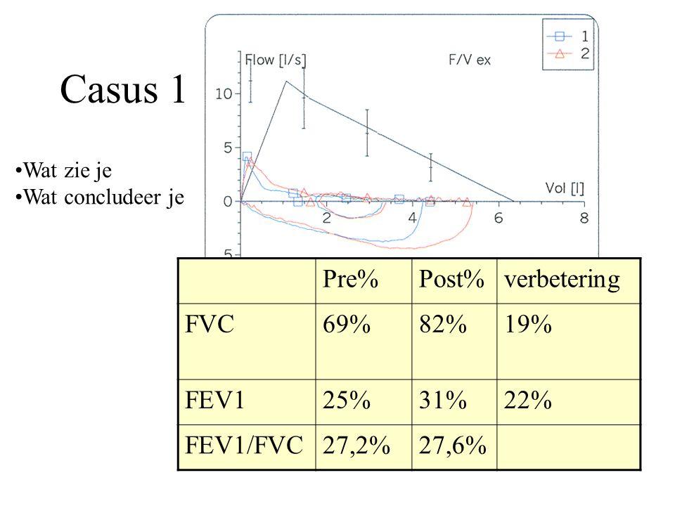 Casus 1 Pre% Post% verbetering FVC 69% 82% 19% FEV1 25% 31% 22%