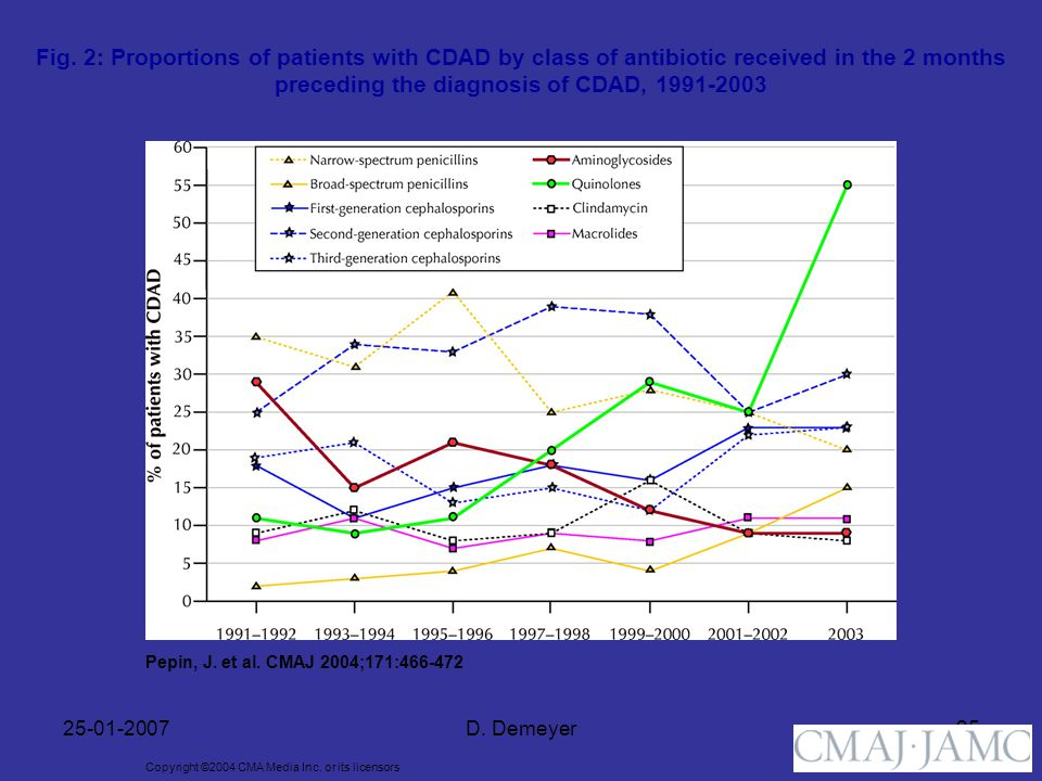 Fig. 2: Proportions of patients with CDAD by class of antibiotic received in the 2 months preceding the diagnosis of CDAD, 1991-2003