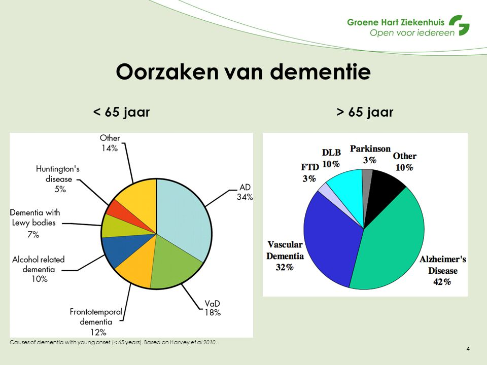 Oorzaken van dementie < 65 jaar > 65 jaar