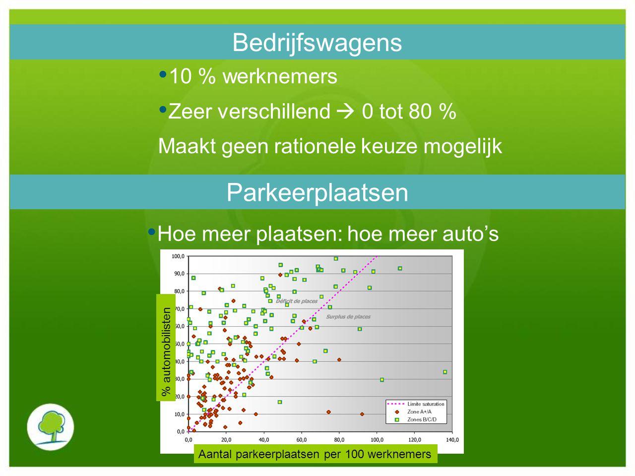 Bedrijfswagens Parkeerplaatsen 10 % werknemers