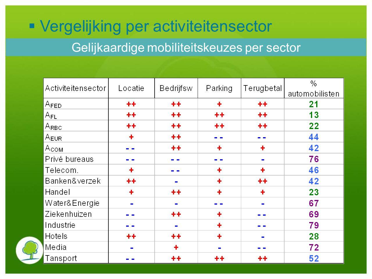 Gelijkaardige mobiliteitskeuzes per sector
