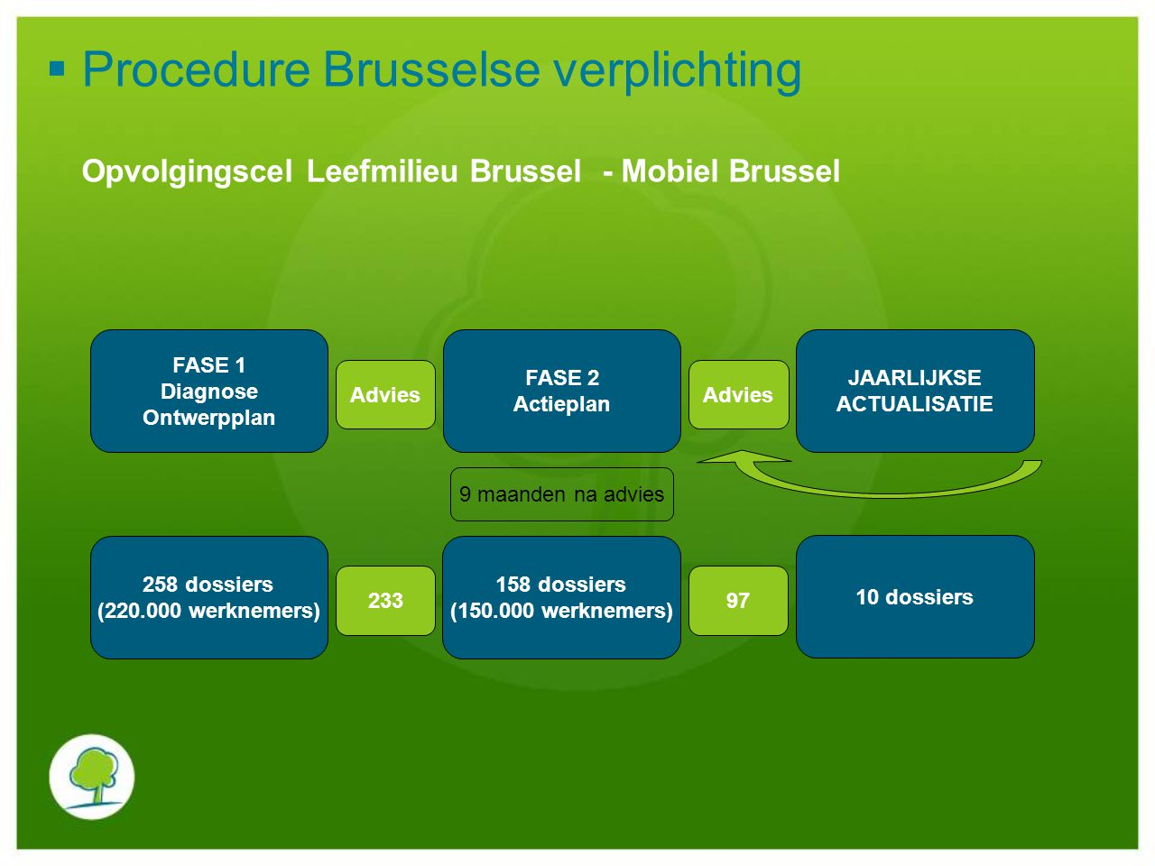 Procedure Brusselse verplichting