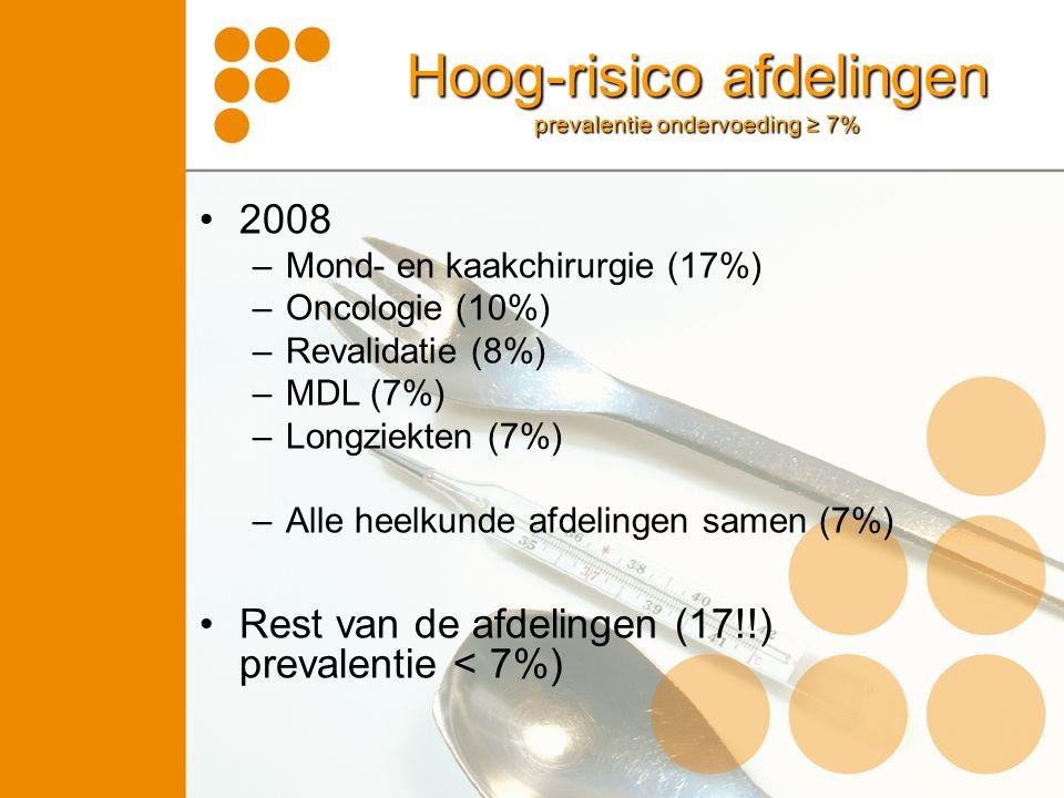 Hoog-risico afdelingen prevalentie ondervoeding ≥ 7%