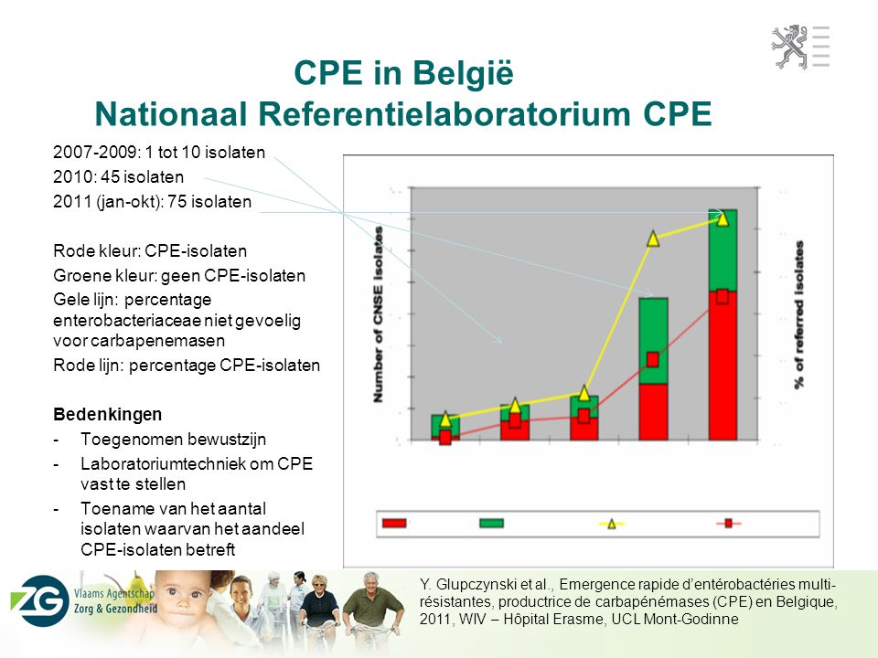 CPE in België Nationaal Referentielaboratorium CPE