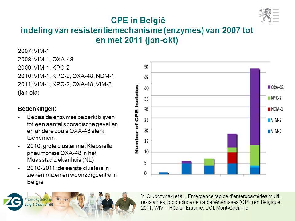 CPE in België indeling van resistentiemechanisme (enzymes) van 2007 tot en met 2011 (jan-okt)