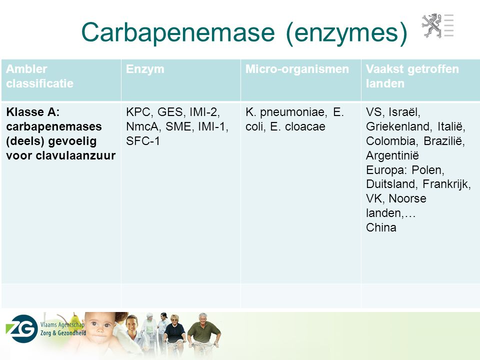 Carbapenemase (enzymes)