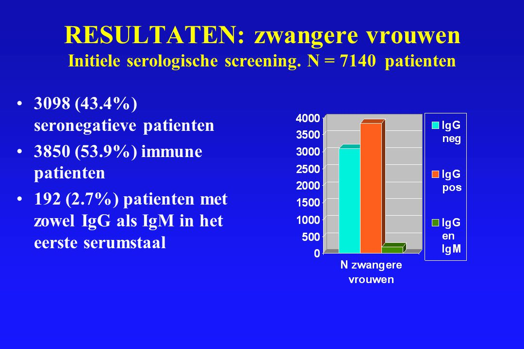 RESULTATEN: zwangere vrouwen Initiele serologische screening